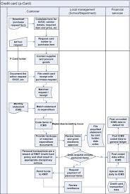 credit cards process