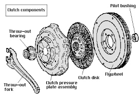 clutch throw out bearing