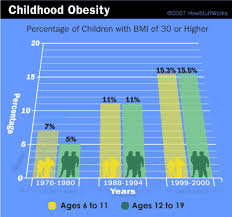 childhood obesity percentage