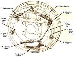 drum brakes parts