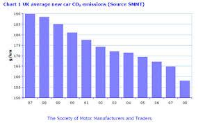 car emissions chart