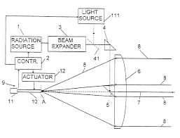 electronic distance measuring device
