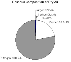 composition of dry air