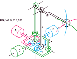 mechanical linkages