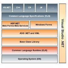 net framework diagram