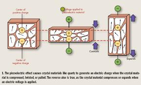 piezoelectric quartz