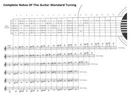 guitar notes and strings