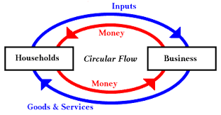 economic circular flow diagram