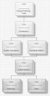 flat organisational chart