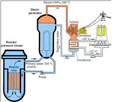 power plants nuclear