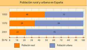poblacion rural urbana