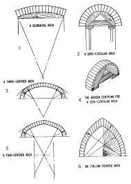 arch lintels