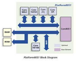 block diagram of 8051 microcontroller