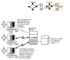 network multiplexing