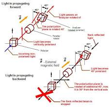faraday rotators