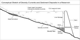 reservoir sediment