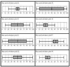 box and whisker graphs