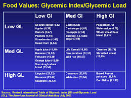 glycemic index table