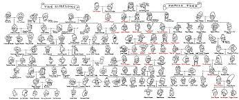 arbol genealogica