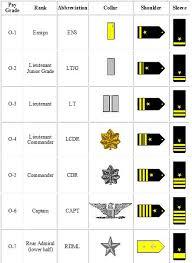 navy rankings