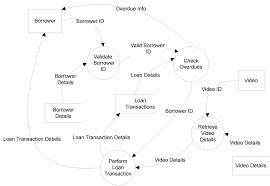 library data flow diagram