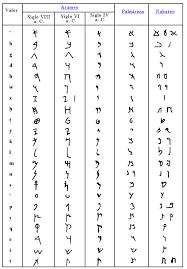 alfabeto en arameo