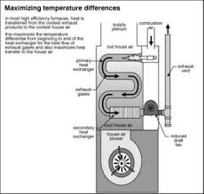 gravity heater