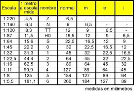 escala metrica