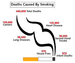 death caused by smoking