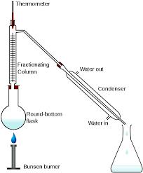 lab distillation