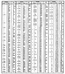 mathematical conversion chart