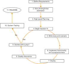 iteration development