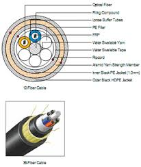 fiber optics cable