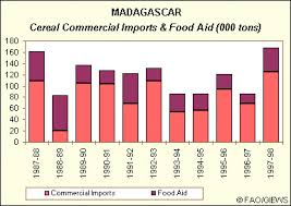 madagascar foods