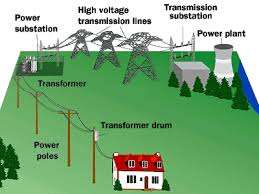 power grid system