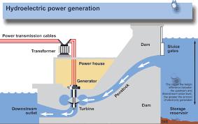 hydro electric power generation