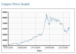 copper price graph