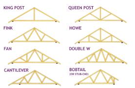 roof truss types