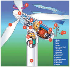 parts of a wind mill