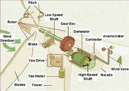 generator windmill