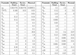 mathematical conversion table