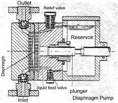 air diaphragm pumps