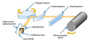 polygon mirrors