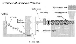 plastics extrusion process