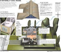energy efficient house designs