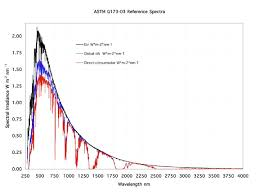 spectral irradiance