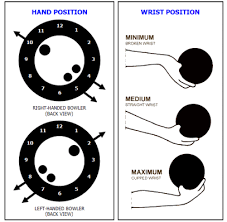 bowling hand positions