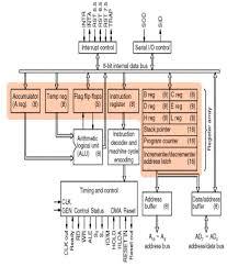 microprocessor registers
