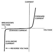 iv diode