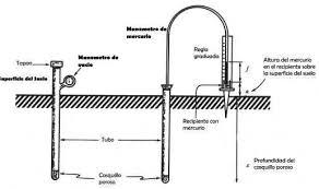 tensiometro y sus partes